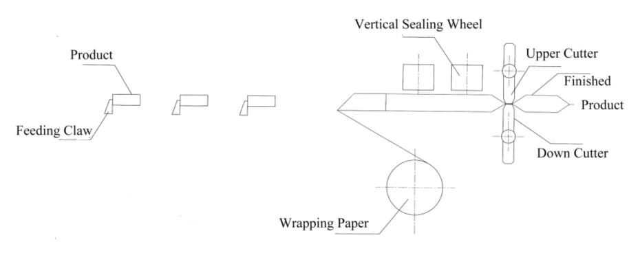 枕式包装机生产线